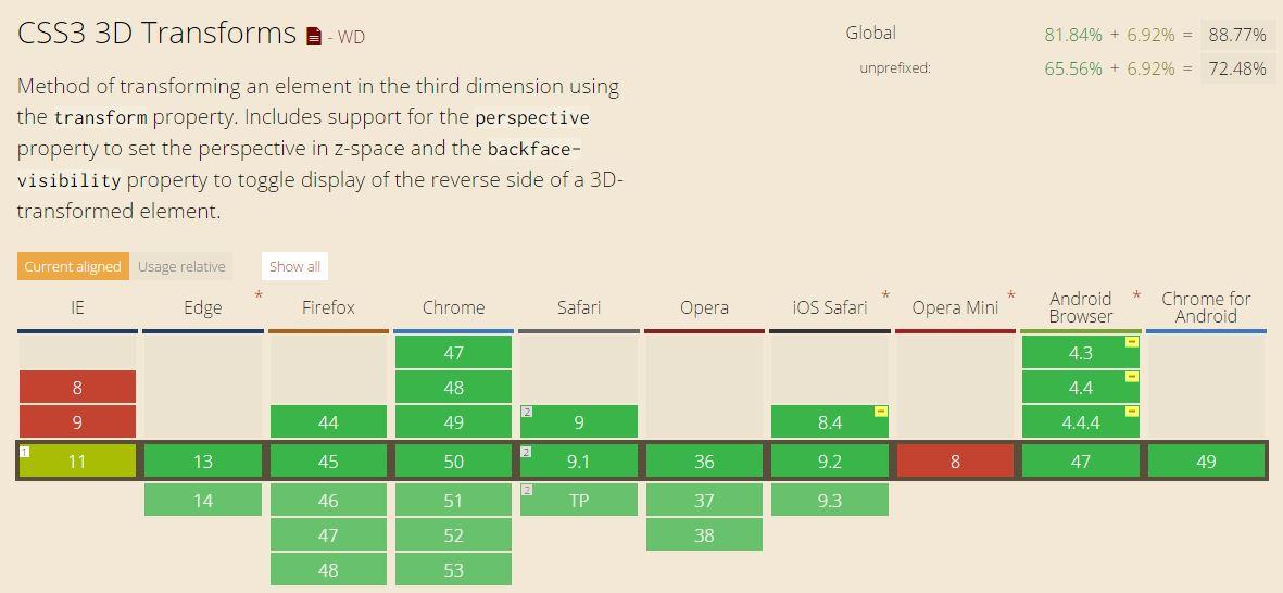CSS3 3D Transform in Depth Tutorial - Technig