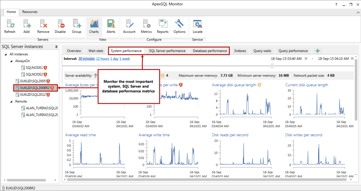 ApexSQL Real-time SQL performance data in comprehensive graphs