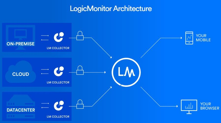 LogicMonitor - Best Application Monitoring Tools