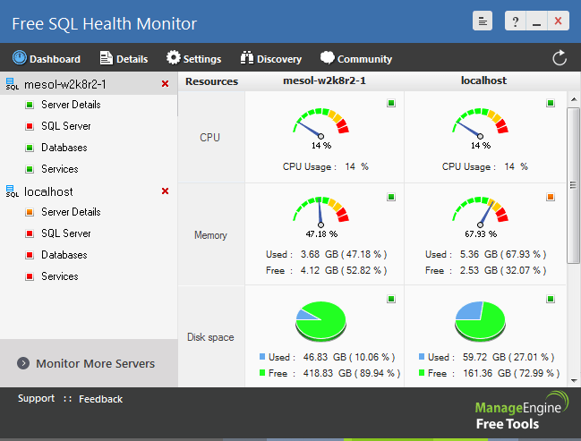Top 20 best SQL Server Monitoring Tools for all SQL Servers