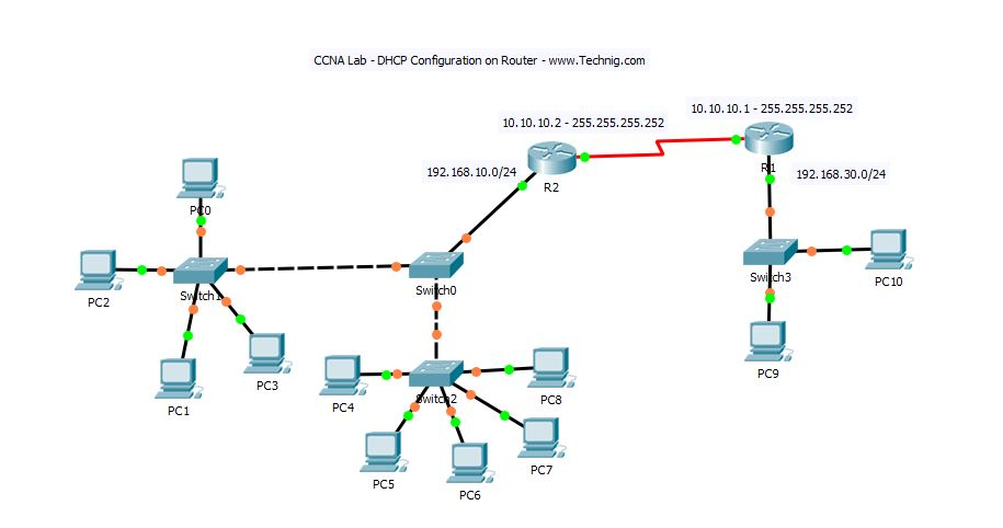 How to Configure DHCP on Cisco Router - Technig