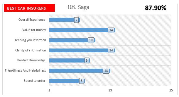 Saga Auto Insurance Companies Survey