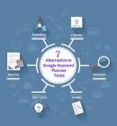 Google Adwords Keyword Planner Alternative Marketing Tools