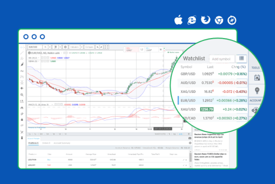 Forex.com trading broker