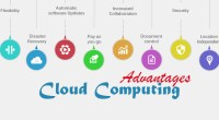 Benefits of Cloud Computing and Cloud Security for a Business - Technig