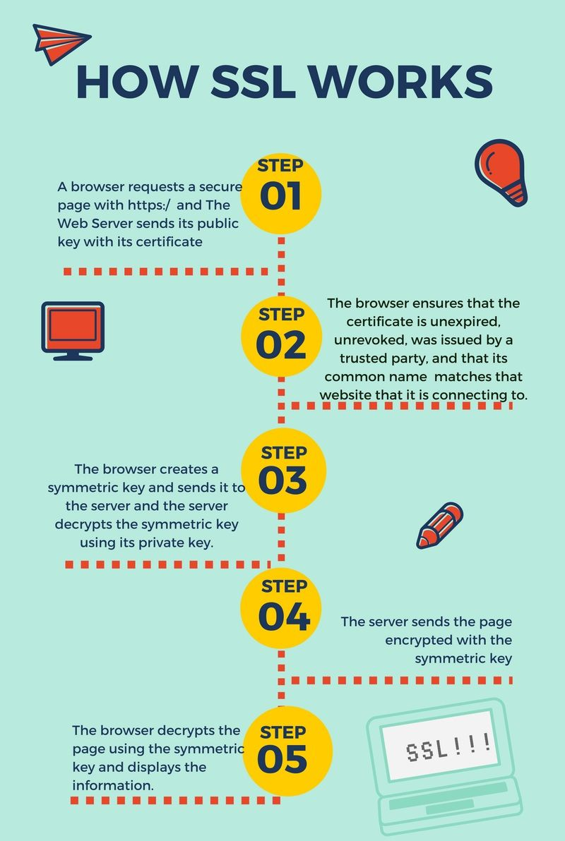 What is ssl certificate and how does ssl certification work how does ssl certification work technig xflitez Gallery