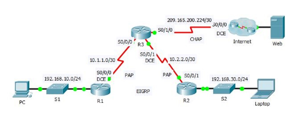 Configure PAP and CHAP in Cisco Router - Technig