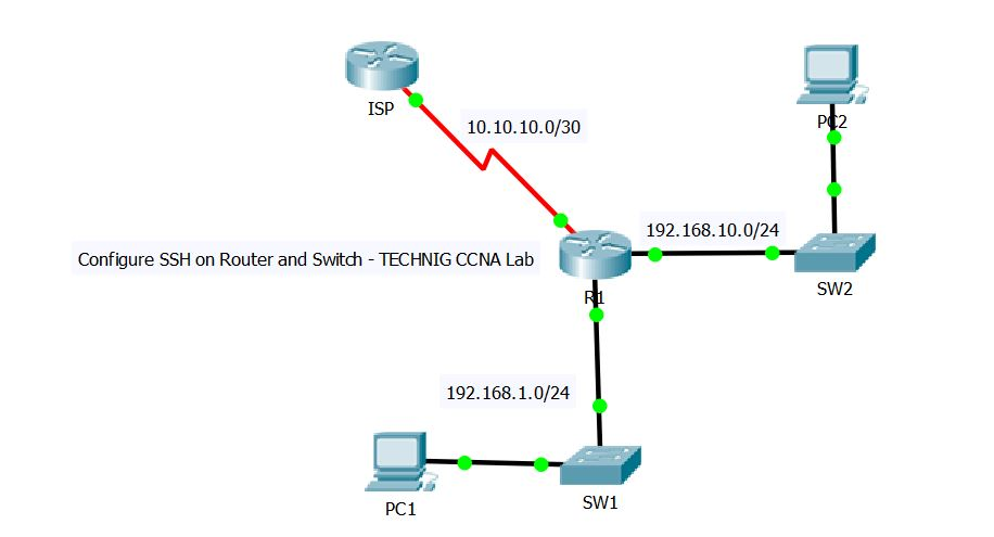 Configure SSH on Cisco Router or Switch - Technig