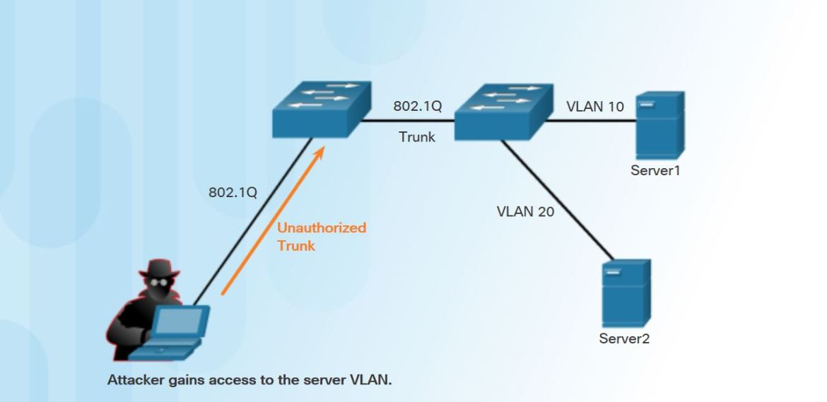 How to Configure Switch to Mitigate VLAN Attacks.