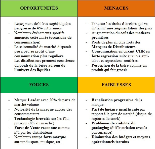 Exemple SWOT