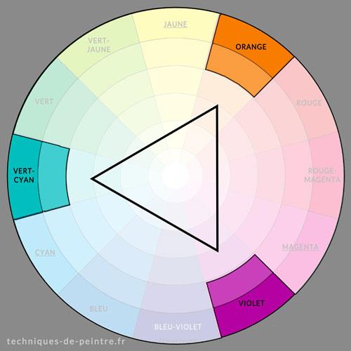 harmonie des couleurs Vert-cyan / Orange / Violet