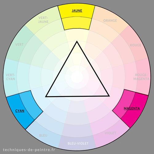 Harmonie des couleurs Cyan / Magenta / Jaune