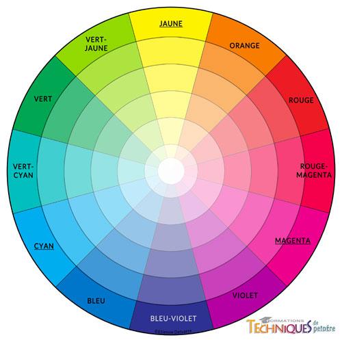 le cercle chromatique universel est fait pour l'harmonie des couleurs