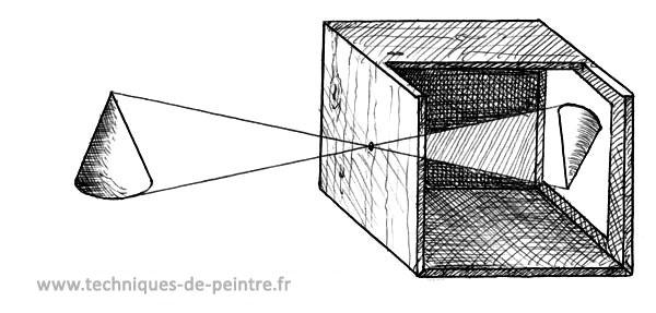 image en coupe du principe de la camera obscura ou chambre noire