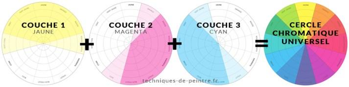 les 3 couches Jaune, Magenta et Cyan du cercle chromatique