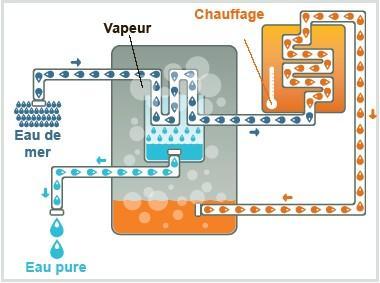 EAU MER distillation