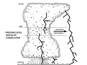 Lightning Formation Diagram Lightning Protection Diagram