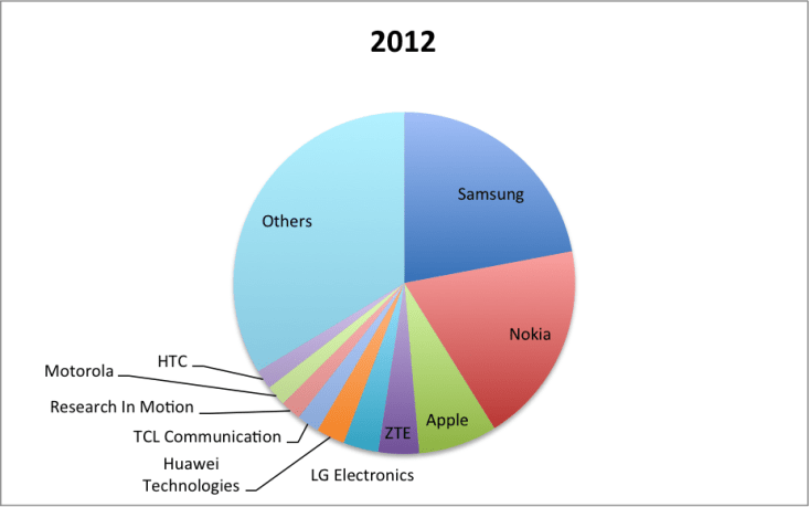 2012 smart phones growth