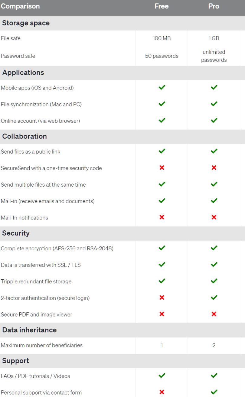 SecureSafe Features