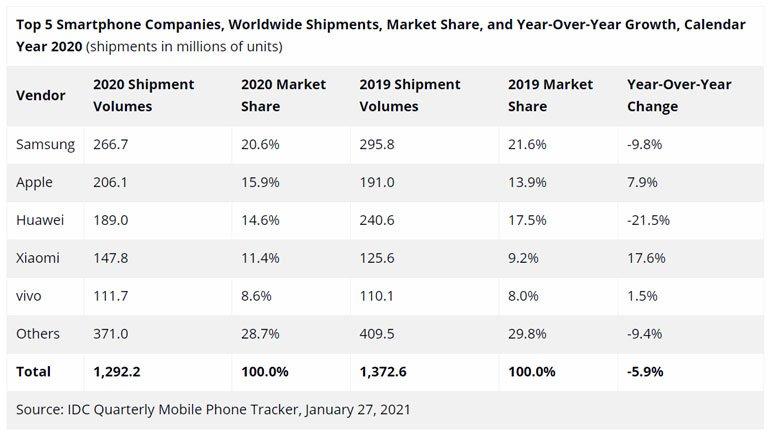 vivo ranks in the top 5 global smartphone brands in 2020