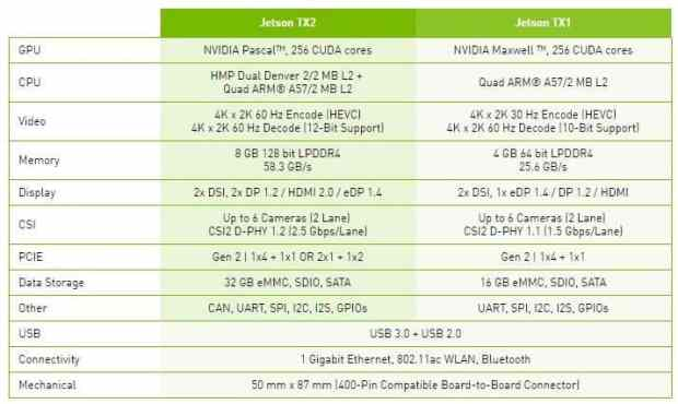 Nvidia's Jetson TX2 and Jetson TX1 - Specifications comparison