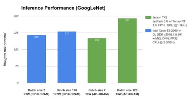 Jetson TX2 vs Intel Xeon
