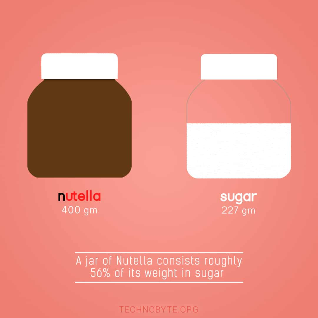 is nutella healthy amount of sugar interesting fact 2