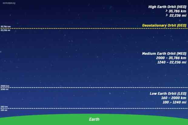 types of orbits - satellite communication course