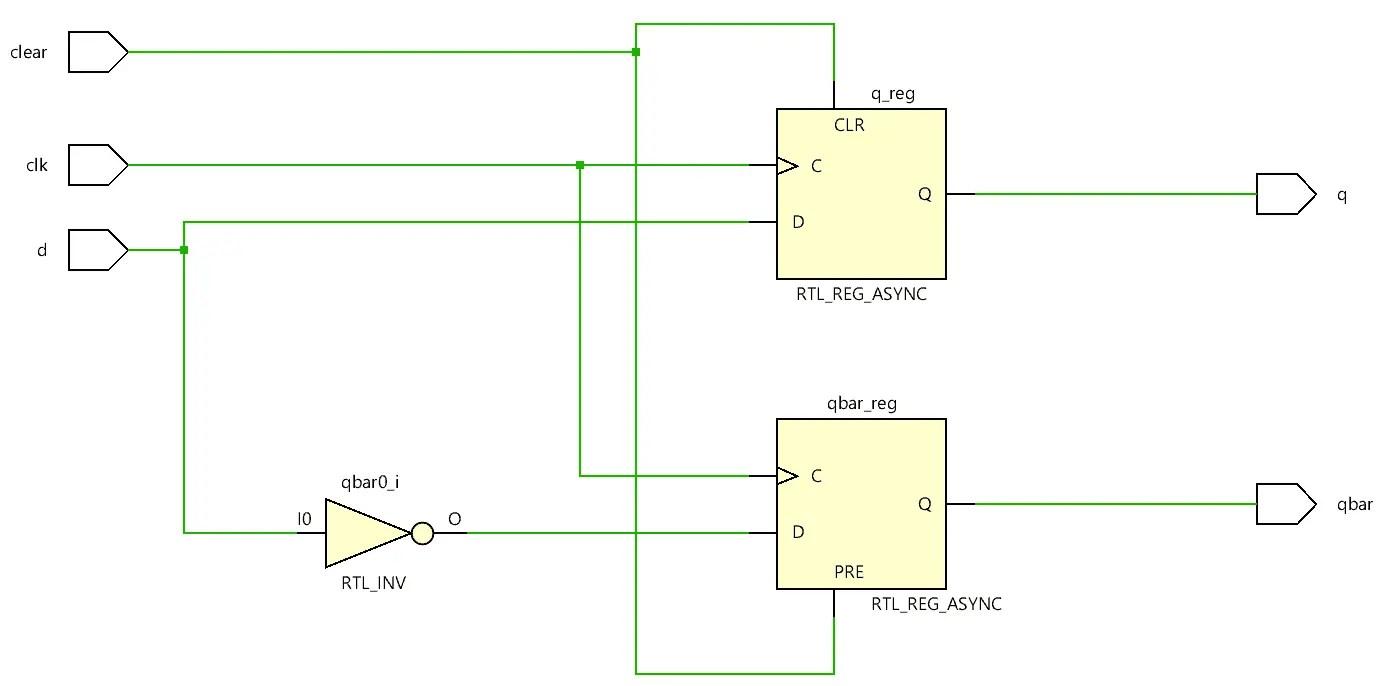 Verilog code for D flip-flop - All modeling styles