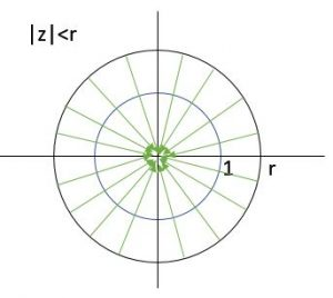 Z-plane of Left Sided Sequence