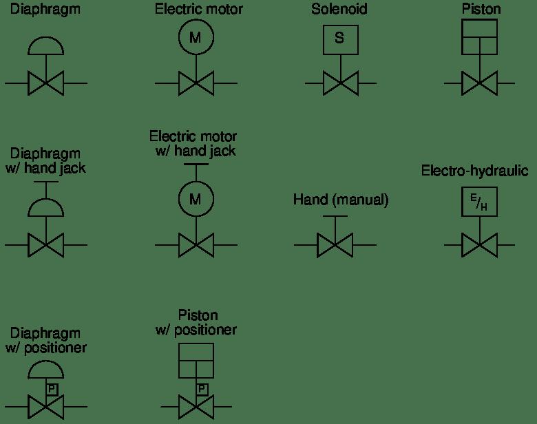 7.5 Instrument and process equipment symbols