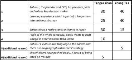 Survey Baidu incentives Japan
