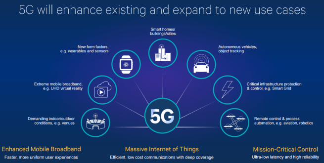 5g with internet of things