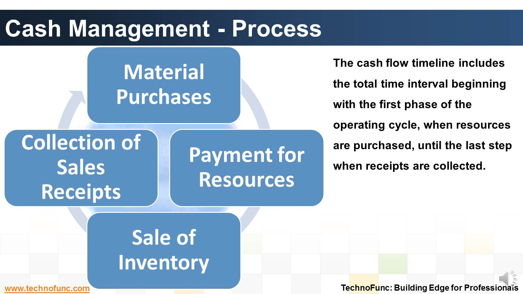 Cash Record Process Report Flow Order