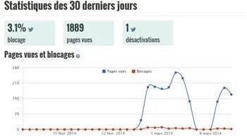 statistiques concernant le blocage des publicités sur internet