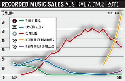 The Lost Decade Of Digital Music Sales Technollama