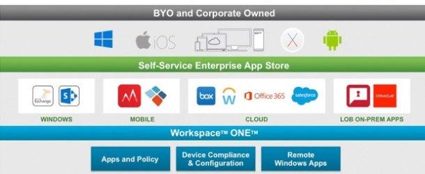 VMware'den kurumlara güvenli platform: Workspace ONE