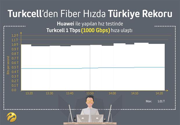 turkcell-fiber-2016