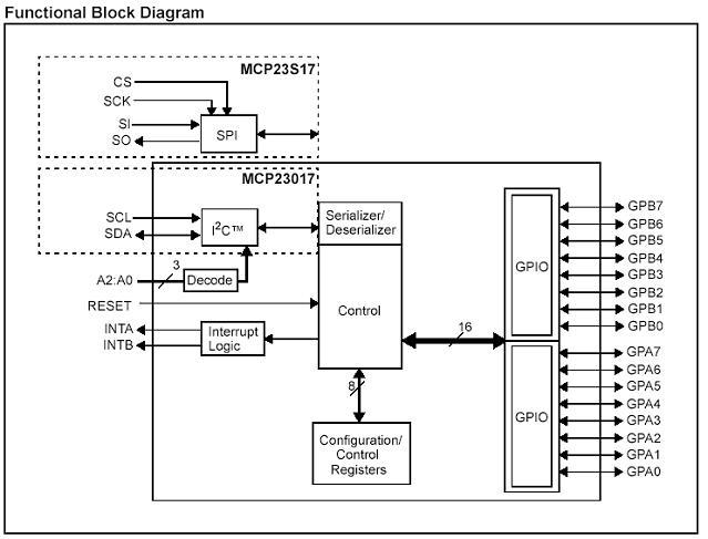 16-channel I/O Expander Chip, I2C