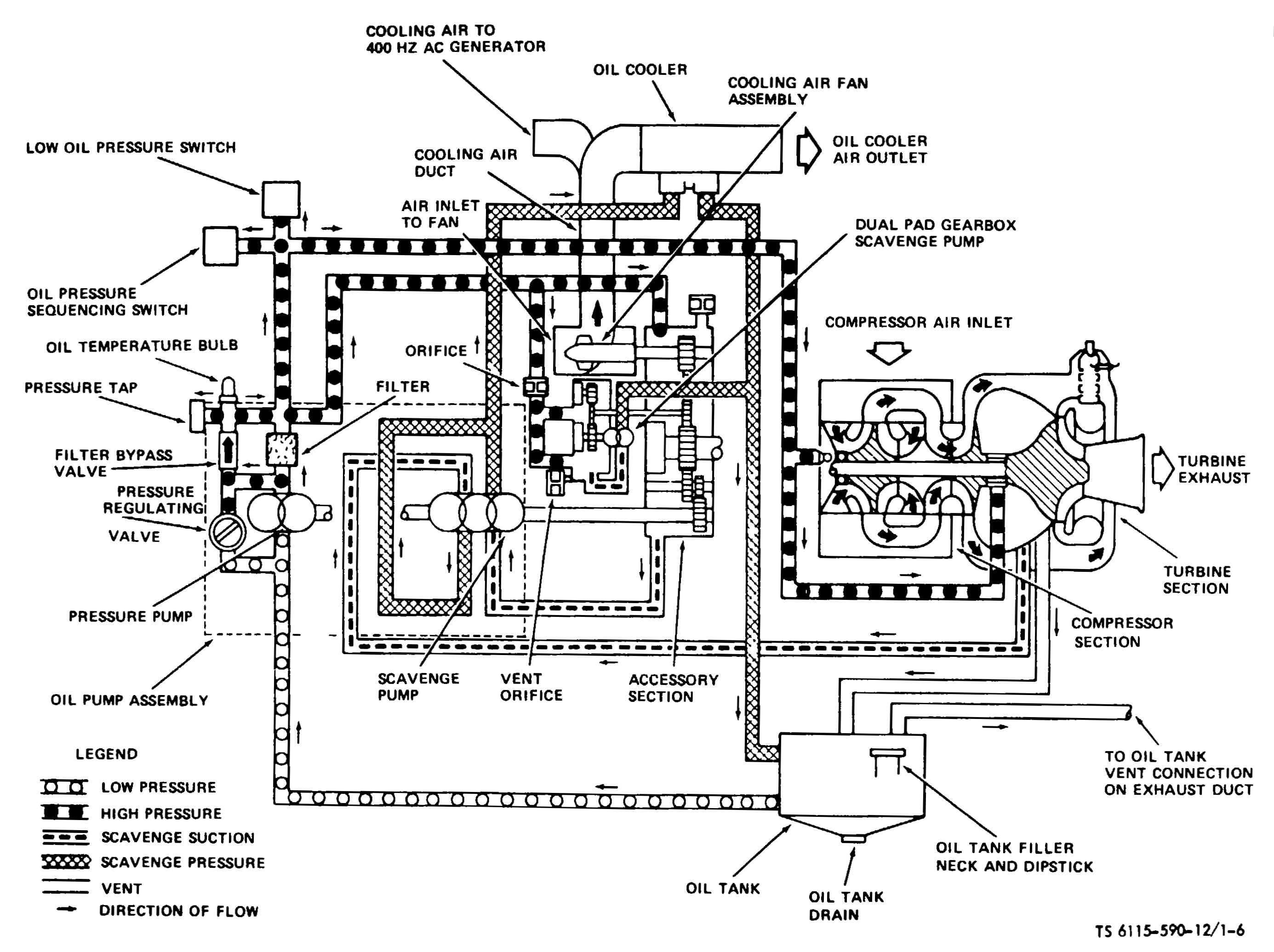 lube oil system diagram 4 way ball valve gtcp85