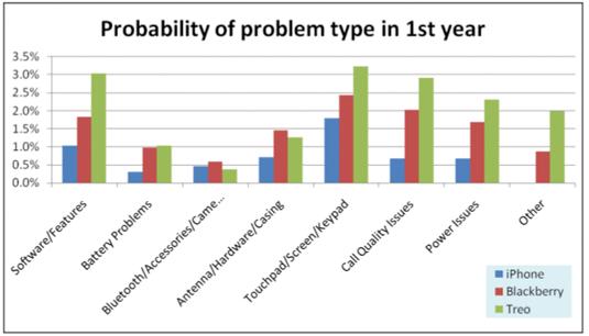 squaretrade-probability
