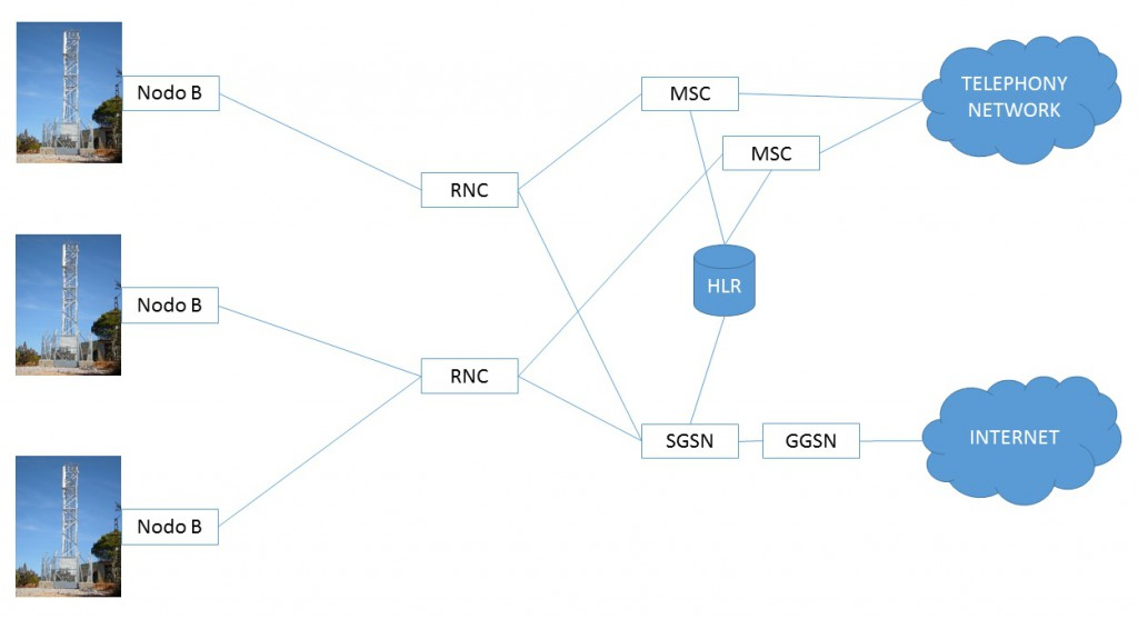 umts network architecture diagram lewis dot for c2h4 mobile elements technology issues today