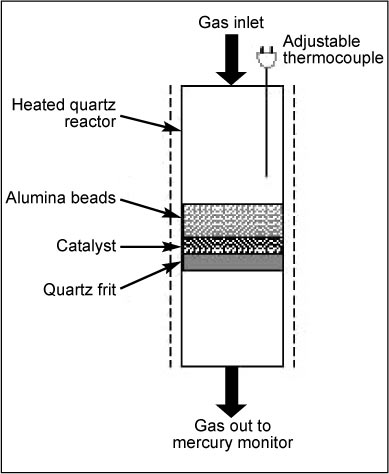 Noble Metal Catalysts for Mercury Oxidation in Utility