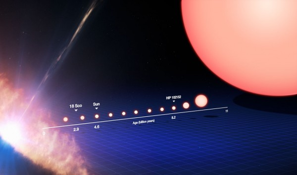 This image tracks the life of a Sun-like star, from its birth on the left side of the frame to its evolution into a red giant star on the right. On the left the star is seen as a protostar, embedded within a dusty disc of material as it forms. It later becomes a star like our Sun. After spending the majority of its life in this stage, the star's core begins to gradually heat up, the star expands and becomes redder until it transforms into a red giant. Following this stage, the star will push its outer layers into the surrounding space to form an object known as a planetary nebula, while the core of the star itself will cool into a small, dense remnant called a white dwarf star. Marked on the lower timeline are where our Sun and solar twins 18 Sco and HIP 102152 are in this life cycle. The Sun is 4.6 billion years old and 18 Sco is 2.9 billion years old, while the oldest solar twin is some 8.2 billion years old —  the oldest solar twin ever identified. By studying HIP 102152, we can get a glimpse of what the future holds for our Sun. This image is illustrative; the ages, sizes, and colours are approximate (not to scale). The protostar stage, on the far left of this image, can be some 2000  times larger than our Sun. The red giant stage, on the far right of this  image, can be some 100 times larger than the Sun.