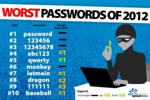The worst password choices