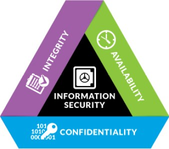 Confidentiality, Integrity & Availability Concerns | CompTIA IT ...