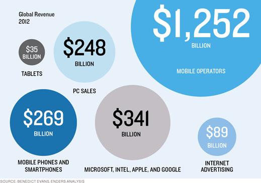 global revenue 2012 infographic