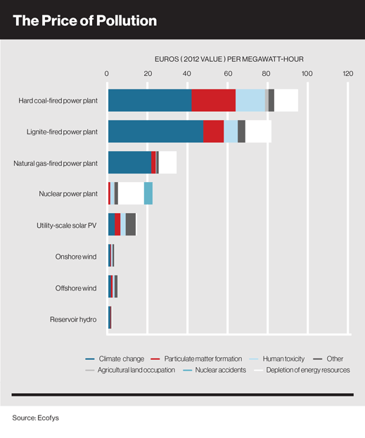 Estimated environmental costs per Megawatt hour for eight different energy producing technologies. (Ecofys, 2012) - Published in 2014.