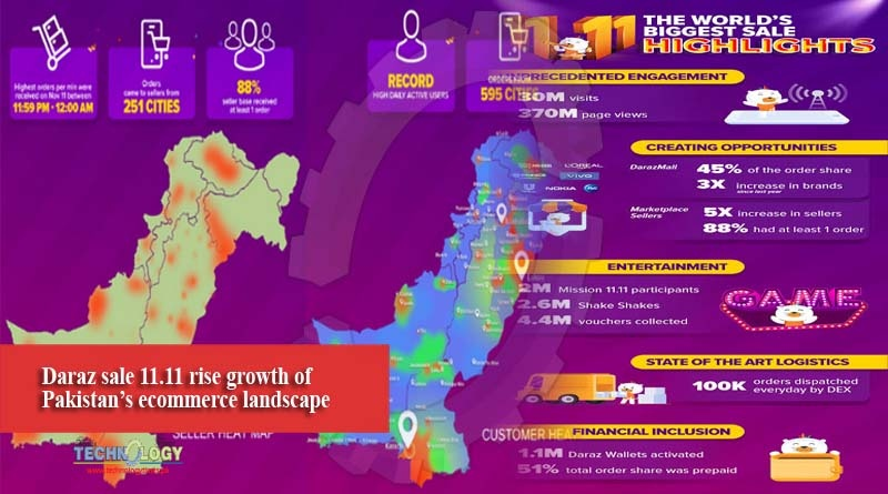 Daraz sale 11.11 rise growth of Pakistan's ecommerce landscape