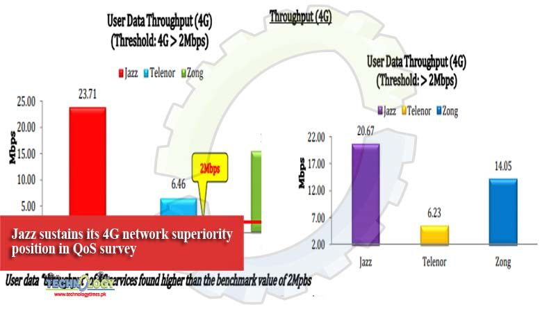 Jazz sustains its 4G network superiority position in QoS survey